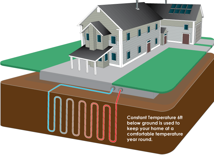 Geothermal Energy For Off Grid Living - Off Grid Path